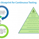Quality@Speedを実現するための5ステップ