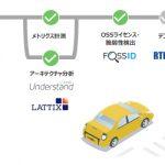 MONOistに「車載ソフトウェア開発向けツールチェーン」の記事が掲載されました