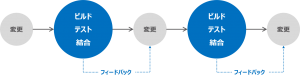 "<span class=""title"">開発にCI(継続的インテグレーション)を導入する</span>"